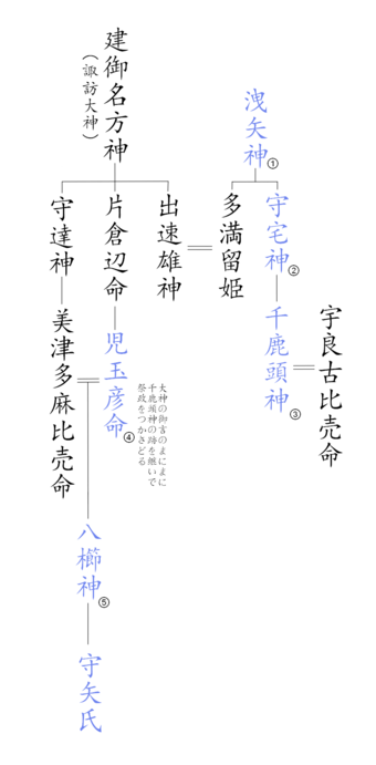 340px-moriya_family_tree_-_e5ae88e79fa2e6b08fe7b3bbe59bb3-2021-05-24-09-23.png